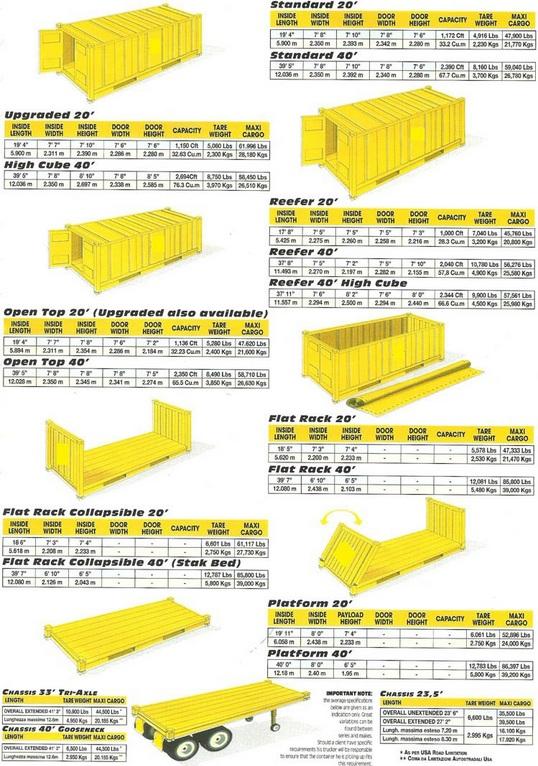 konteyner%20%C3%A7e%C5%9Fitleri%20ve%20%C3%B6l%C3%A7%C3%BCleri 1 - KONTEYNER ÖLÇÜLERİ, ÇEŞİTLERİ  NEDİR ?