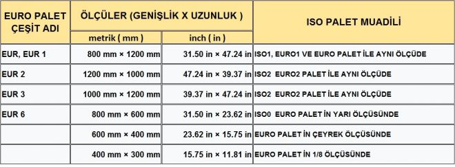 EURO PALET ÇEŞİTLERİ MAKALE 4 - AHŞAP EURO PALET ÇEŞİTLERİ